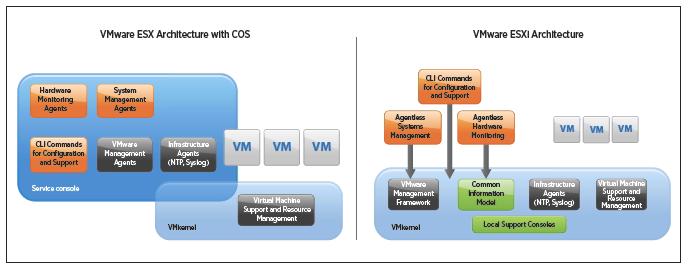 Giới thiệu tổng quan về VMware ESXi